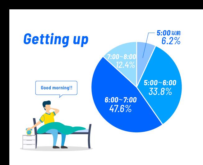 平均起床時間は何時?