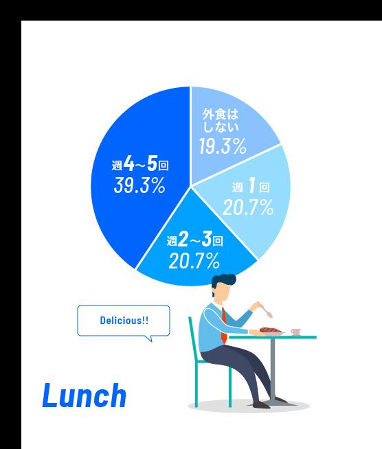 お昼休みに外食する頻度は?