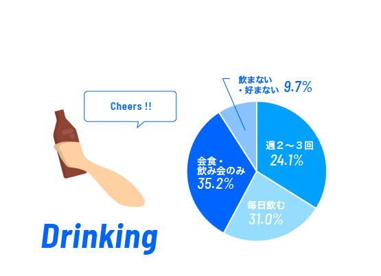 お酒は飲みますか?